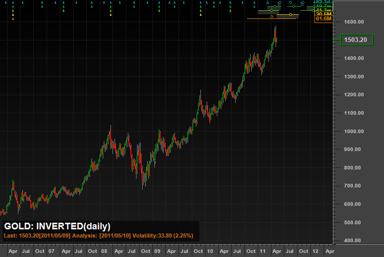 Gold Analysis, Synchronized Peaks, A prominent peak expected NOW