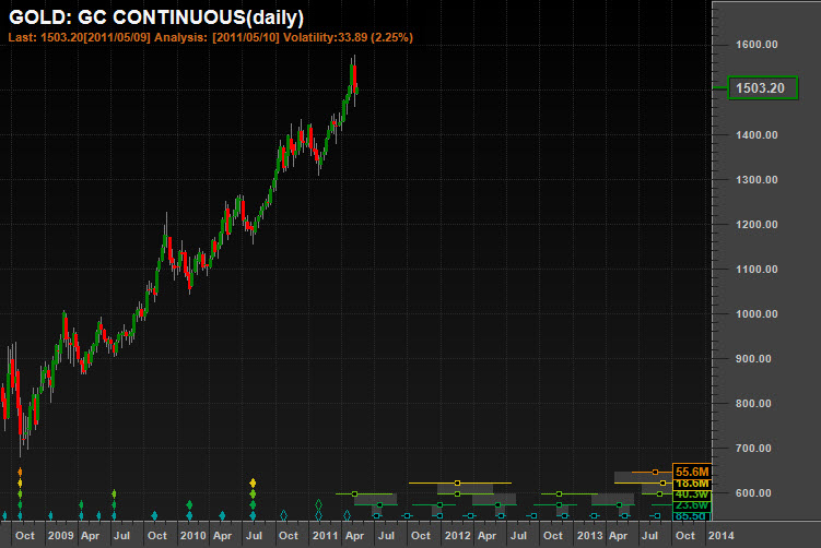 Gold Analysis, Synchronized Troughs,The central 18-month cycle due to peak soon