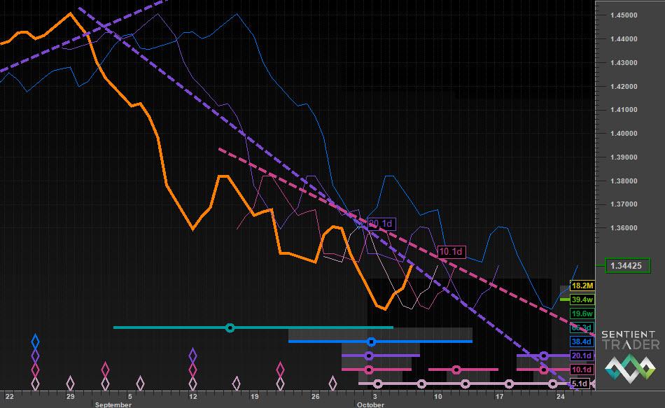 FLD & VTL levels on a median price chart