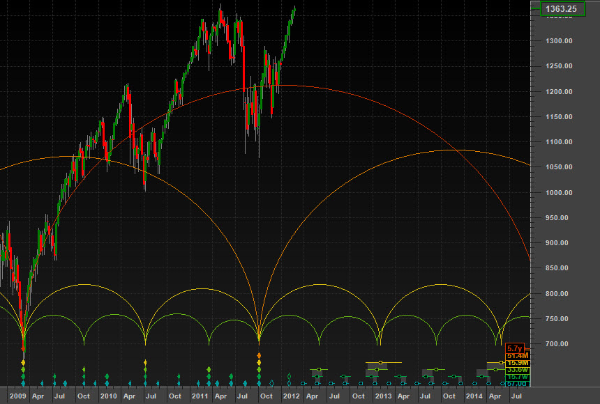 A potential straddled trough
