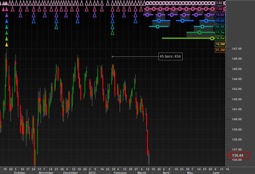 20-week cycle peak