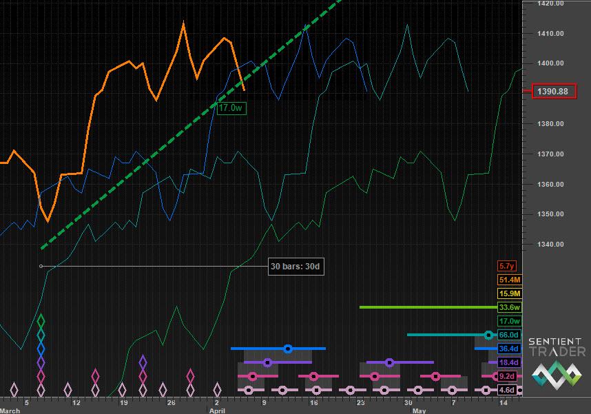 The 20-week VTL crossed by price